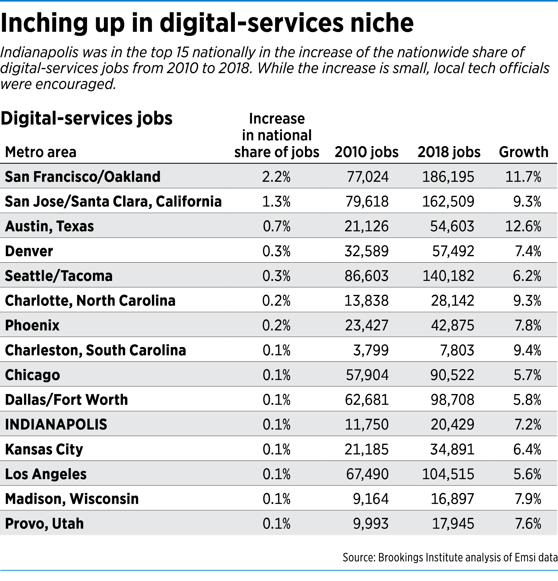 Inching up in digital-services niche